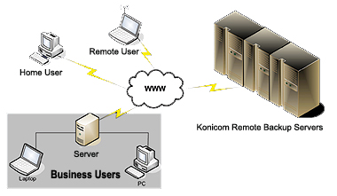 Konicom Remote Backup Service diagram
